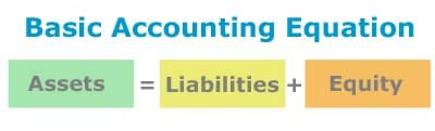 Basic accounting equation assets liabilities and equity