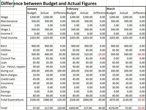 Person Budget Template actual vs budget figures