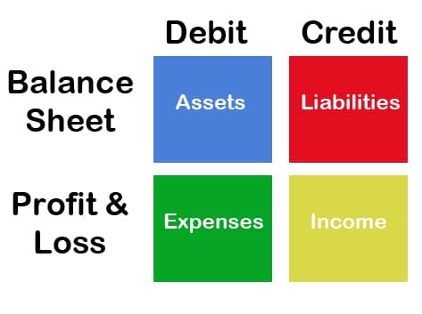 Current Assets shown on the balance sheet