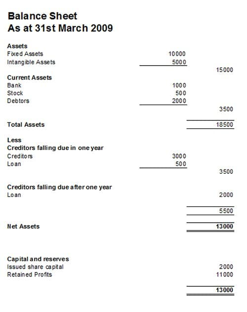 balance sheet including balance sheet example