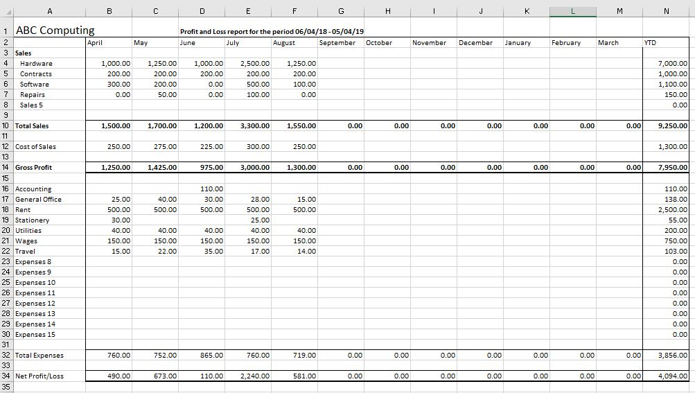 self employed profit and loss template example