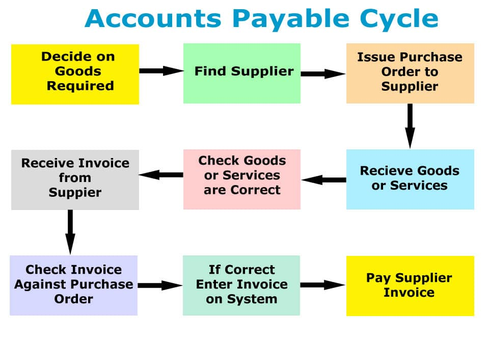 Accounts Payable Cycle for Small Business